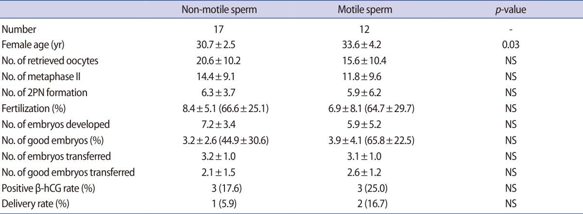 Artificial oocyte activation in intracytoplasmic sperm