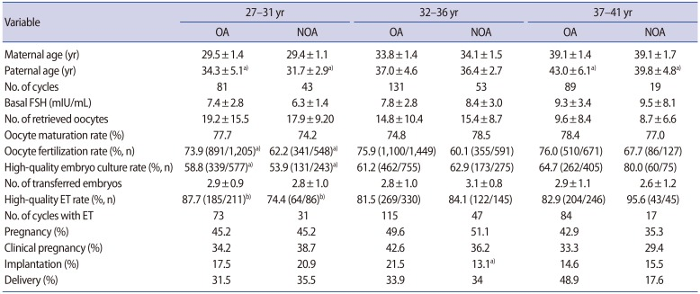 Effects of maternal age on embryo quality and pregnancy outcomes